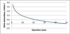 operationyears
